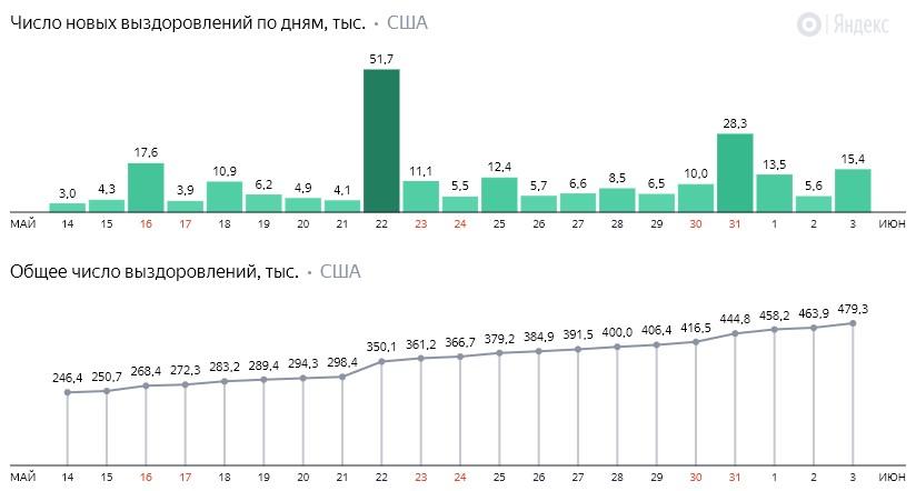 Число новых выздоровлений от коронавируса COVID-19 по дням в США на 4 июня 2020 года