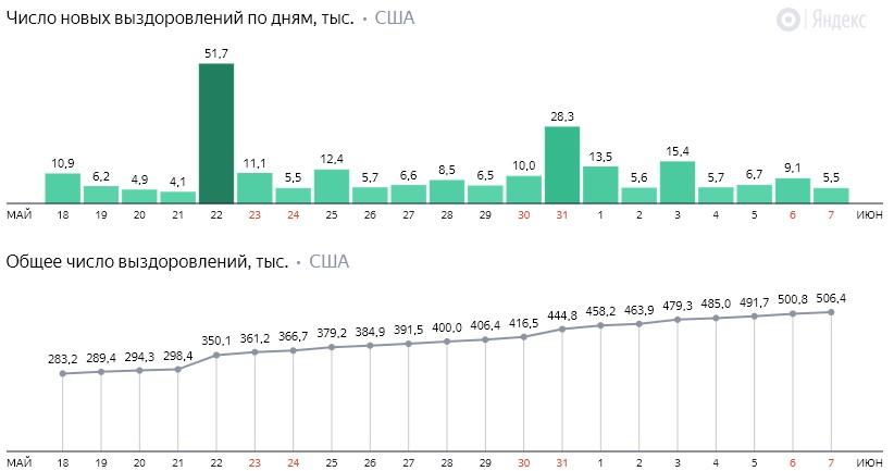 Число новых выздоровлений от коронавируса COVID-19 по дням в США на 8 июня 2020 года