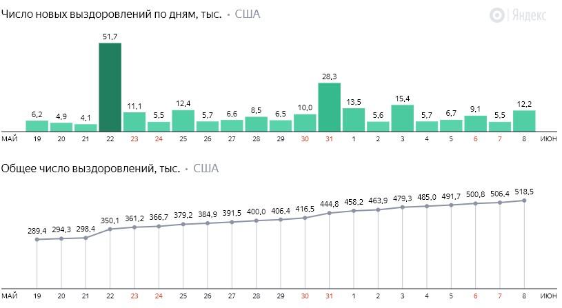 Число новых выздоровлений от коронавируса COVID-19 по дням в США на 9 июня 2020 года