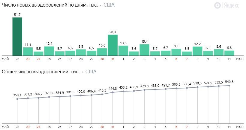 Число новых выздоровлений от коронавируса COVID-19 по дням в США на 12 июня 2020 года