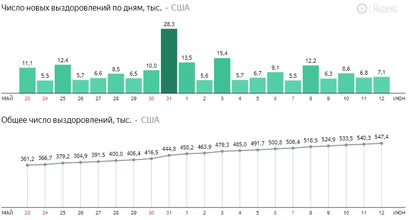 Число новых выздоровлений от коронавируса COVID-19 по дням в США на 13 июня 2020 года