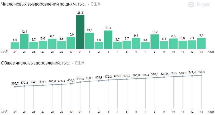 Число новых выздоровлений от коронавируса COVID-19 по дням в США на 14 июня 2020 года