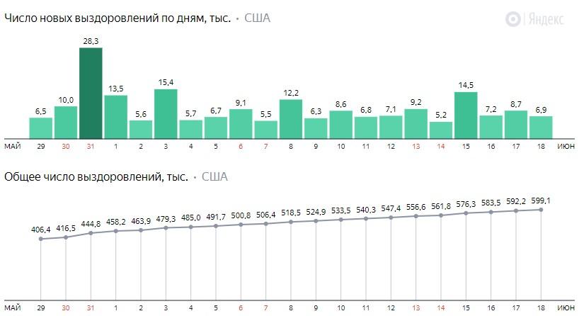 Число новых выздоровлений от коронавируса COVID-19 по дням в США на 19 июня 2020 года