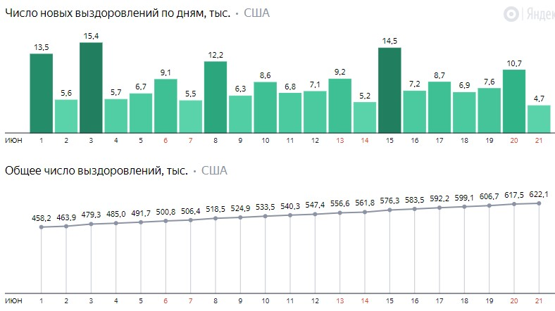 Число новых выздоровлений от коронавируса COVID-19 по дням в США на 22 июня 2020 года