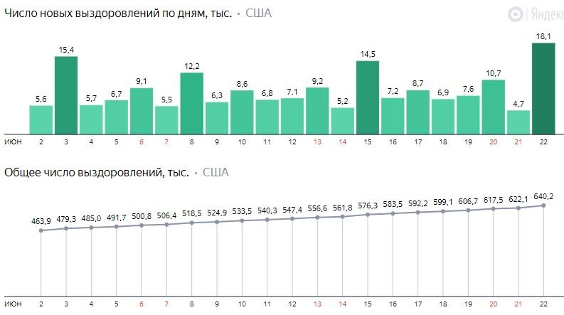 Число новых выздоровлений от коронавируса COVID-19 по дням в США на 23 июня 2020 года