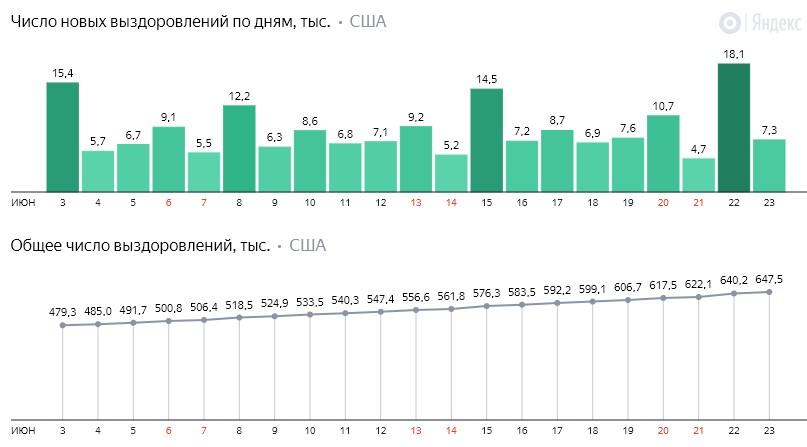 Число новых выздоровлений от коронавируса COVID-19 по дням в США на 24 июня 2020 года