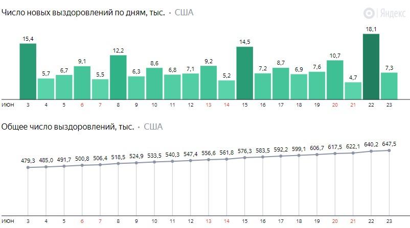 Число новых выздоровлений от коронавируса COVID-19 по дням в США на 25 июня 2020 года