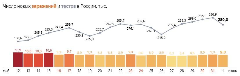 Число новых заражений коронавирусом и тестов на COVID-19 по дням в России  от 1 июня 2020 года