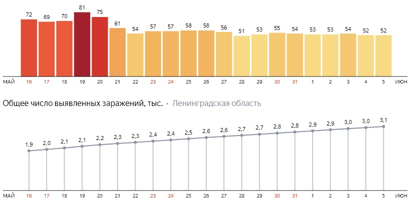 Число новых заражений коронавирусом COVID-19 по дням в Ленинградской области от 5 июня 2020 года