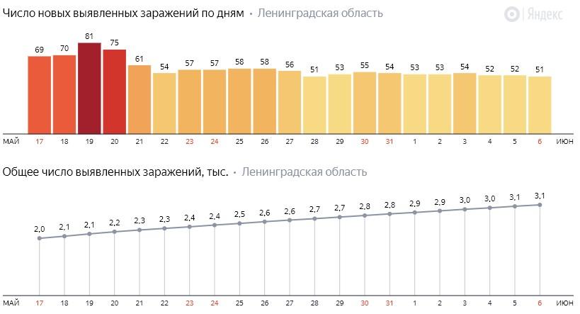 Число новых заражений коронавирусом COVID-19 по дням в Ленинградской области от 6 июня 2020 года