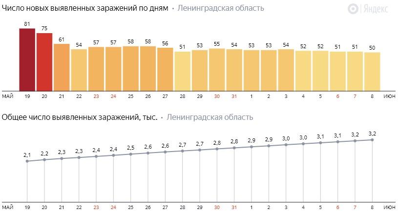 Число новых заражений коронавирусом COVID-19 по дням в Ленинградской области от 8 июня 2020 года