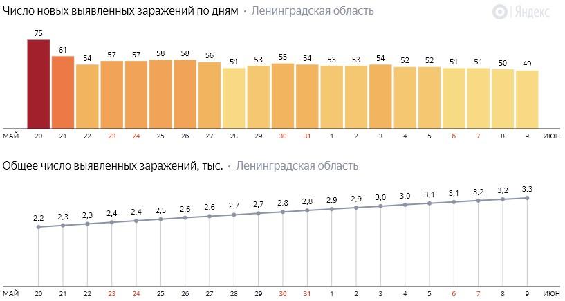 Число новых заражений коронавирусом COVID-19 по дням в Ленинградской области от 9 июня 2020 года