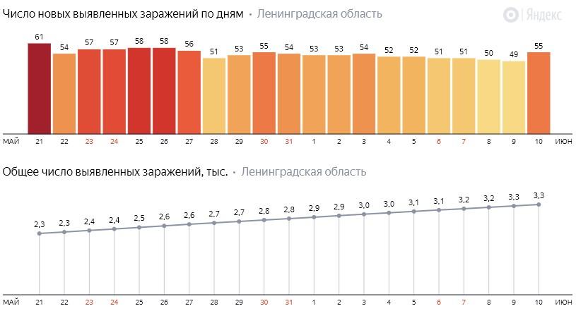 Число новых заражений коронавирусом COVID-19 по дням в Ленинградской области от 10 июня 2020 года