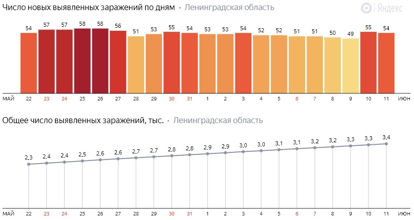 Число новых заражений коронавирусом COVID-19 по дням в Ленинградской области от 11 июня 2020 года