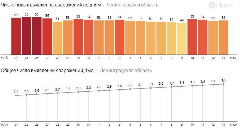Число новых заражений коронавирусом COVID-19 по дням в Ленинградской области от 13 июня 2020 года