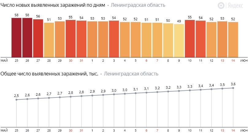 Число новых заражений коронавирусом COVID-19 по дням в Ленинградской области от 14 июня 2020 года