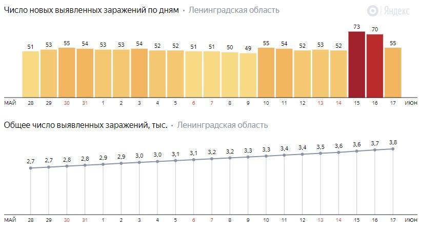 Число новых заражений коронавирусом COVID-19 по дням в Ленинградской области от 17 июня 2020 года