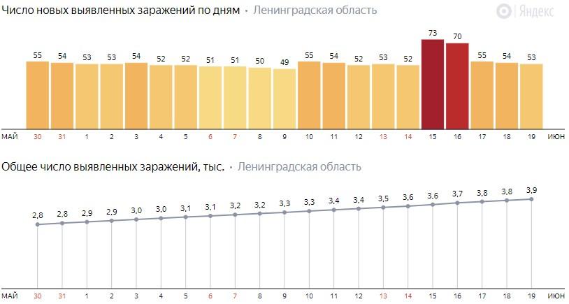 Число новых заражений коронавирусом COVID-19 по дням в Ленинградской области от 19 июня 2020 года