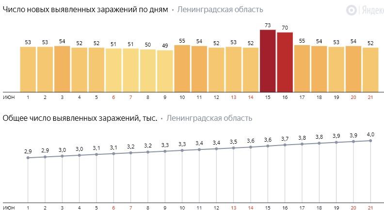 Число новых заражений коронавирусом COVID-19 по дням в Ленинградской области от 21 июня 2020 года