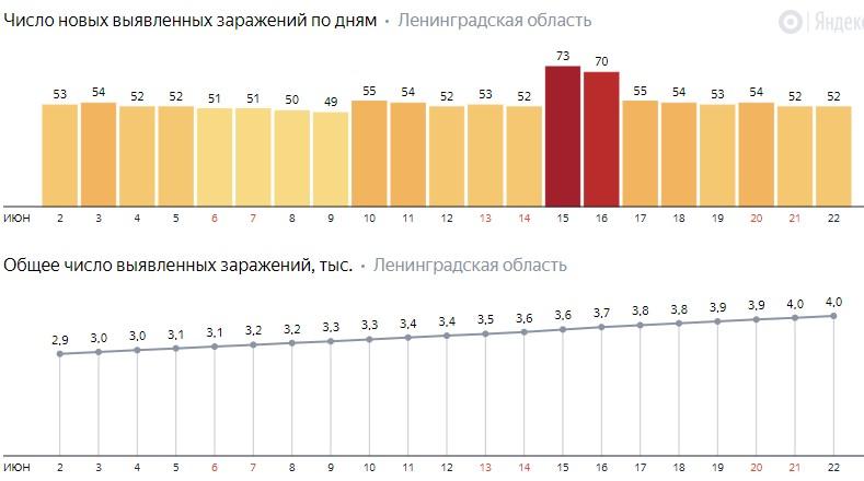 Число новых заражений коронавирусом COVID-19 по дням в Ленинградской области от 22 июня 2020 года