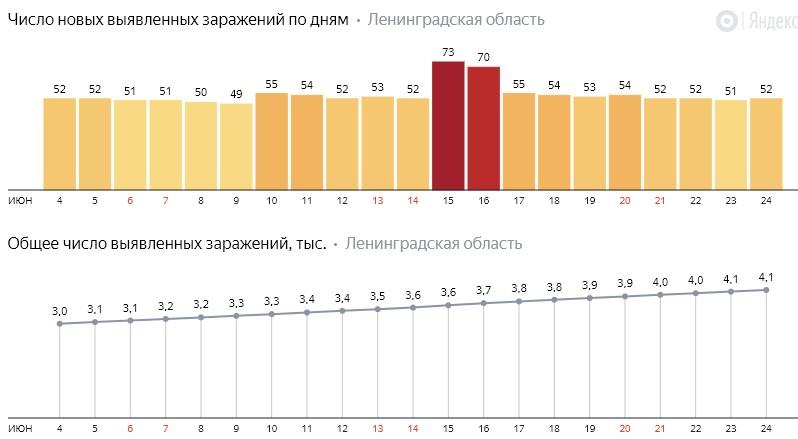Число новых заражений коронавирусом COVID-19 по дням в Ленинградской области от 24 июня 2020 года