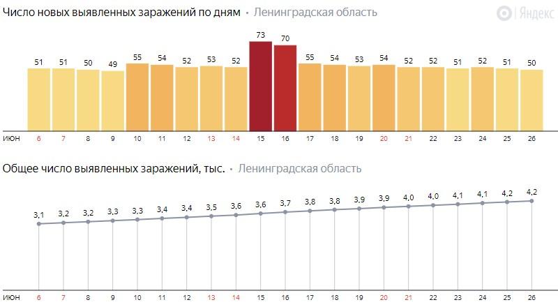 Число новых заражений коронавирусом COVID-19 по дням в Ленинградской области от 26 июня 2020 года