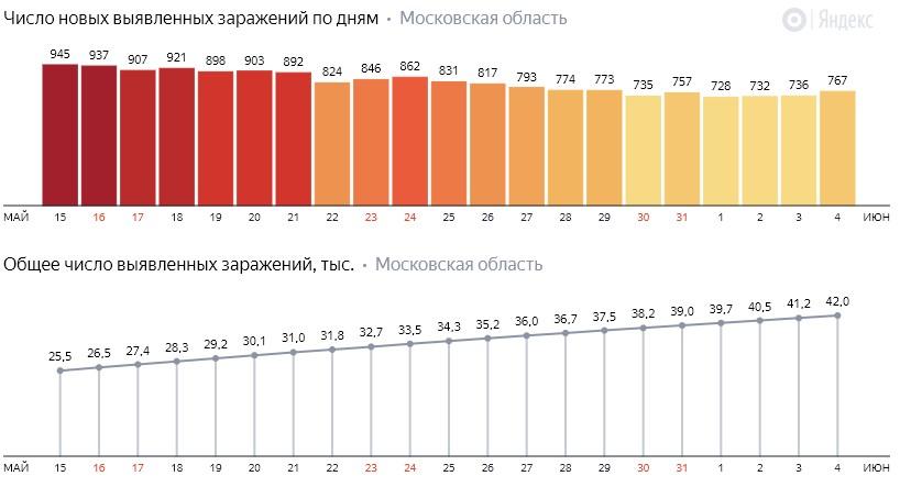 Число новых заражений коронавирусом COVID-19 по дням в Московской области на 4 июня 2020 года