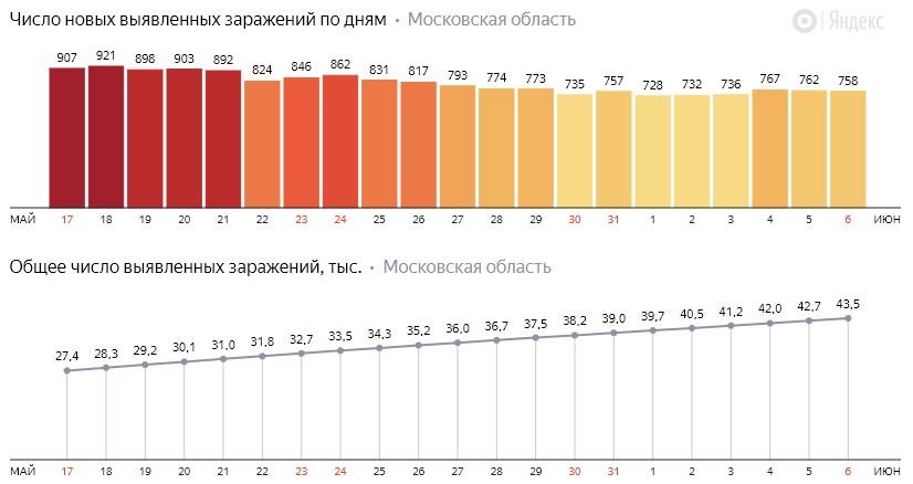 Число новых заражений коронавирусом COVID-19 по дням в Московской области на 6 июня 2020 года