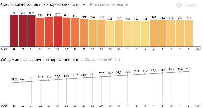 Число новых заражений коронавирусом COVID-19 по дням в Московской области на 8 июня 2020 года
