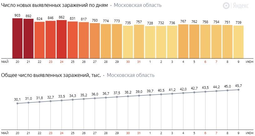 Число новых заражений коронавирусом COVID-19 по дням в Московской области на 9 июня 2020 года