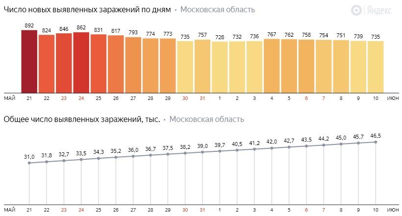Число новых заражений коронавирусом COVID-19 по дням в Московской области на 10 июня 2020 года