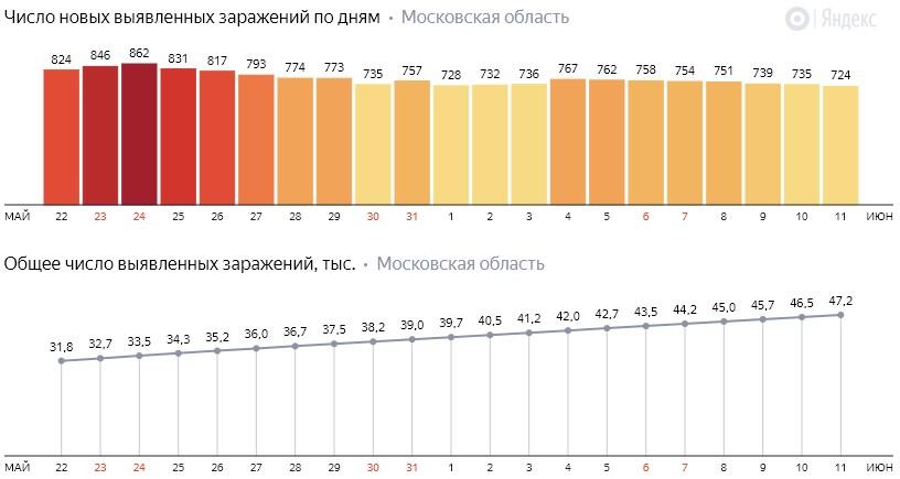 Число новых заражений коронавирусом COVID-19 по дням в Московской области на 11 июня 2020 года