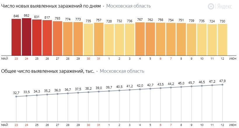 Число новых заражений коронавирусом COVID-19 по дням в Московской области на 12 июня 2020 года