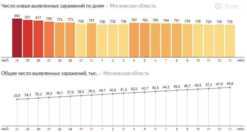 Число новых заражений коронавирусом COVID-19 по дням в Московской области на 13 июня 2020 года