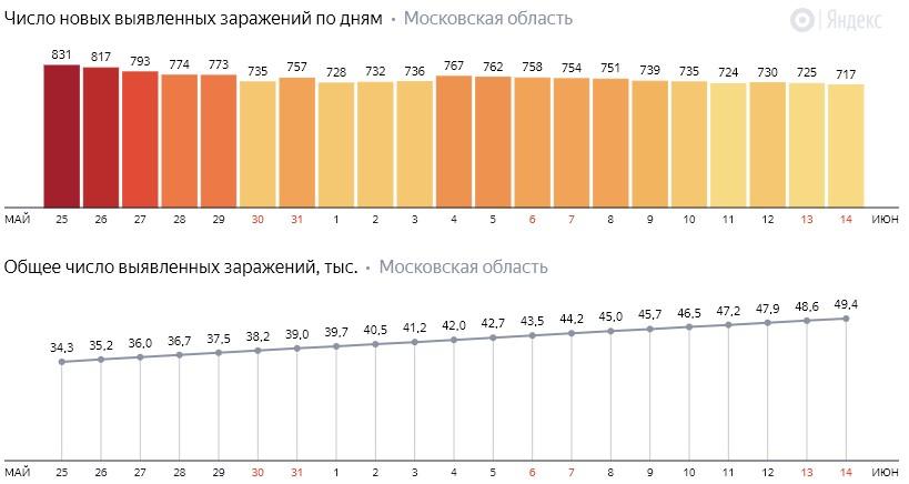 Число новых заражений коронавирусом COVID-19 по дням в Московской области на 15 июня 2020 года