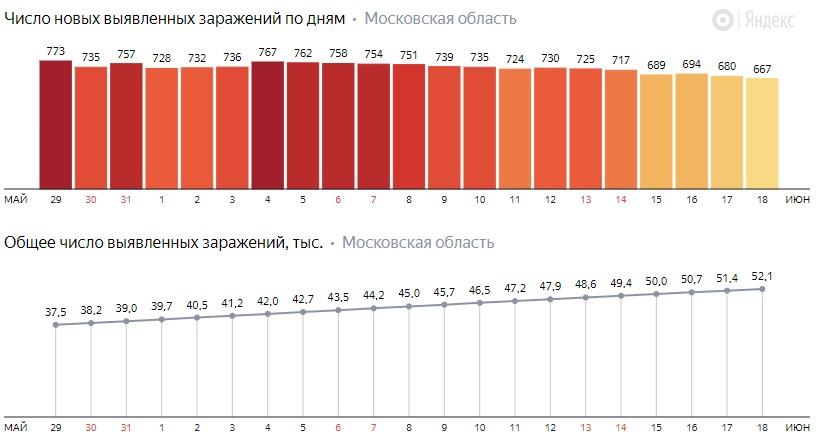 Число новых заражений коронавирусом COVID-19 по дням в Московской области на 18 июня 2020 года