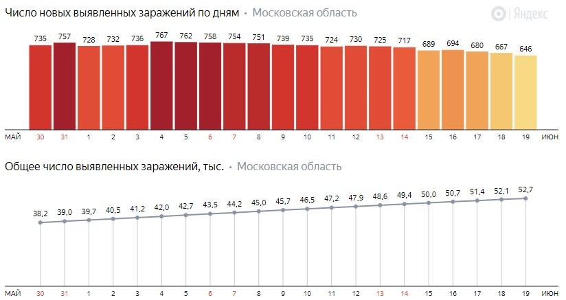Число новых заражений коронавирусом COVID-19 по дням в Московской области на 19 июня 2020 года
