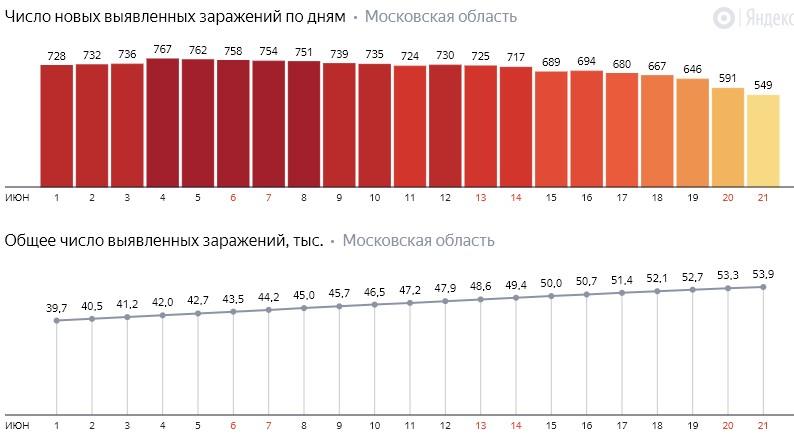 Число новых заражений коронавирусом COVID-19 по дням в Московской области на 21 июня 2020 года