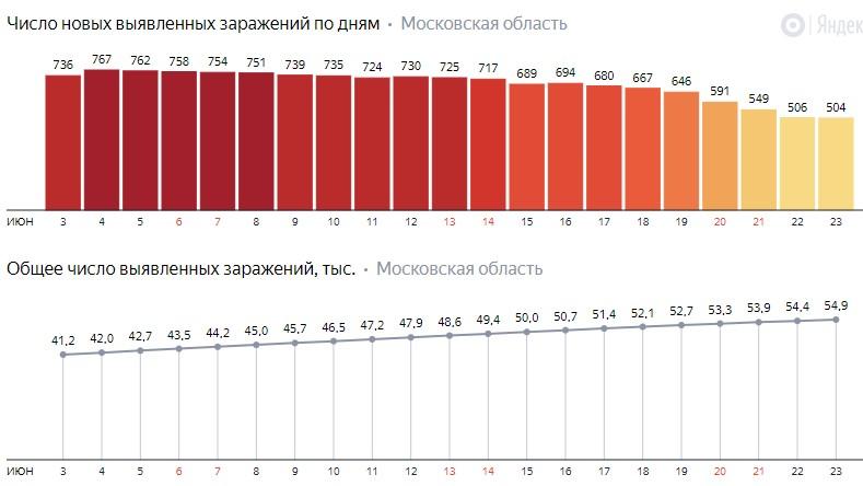 Число новых заражений коронавирусом COVID-19 по дням в Московской области на 23 июня 2020 года
