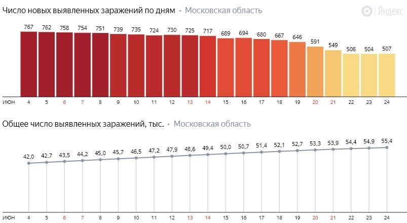 Число новых заражений коронавирусом COVID-19 по дням в Московской области на 24 июня 2020 года