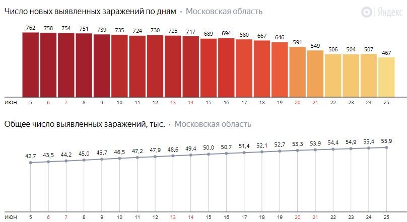 Число новых заражений коронавирусом COVID-19 по дням в Московской области на 25 июня 2020 года
