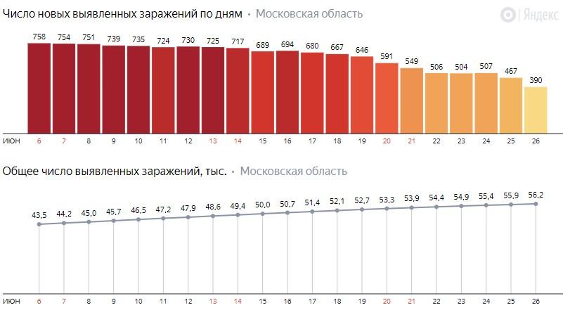 Число новых заражений коронавирусом COVID-19 по дням в Московской области на 26 июня 2020 года