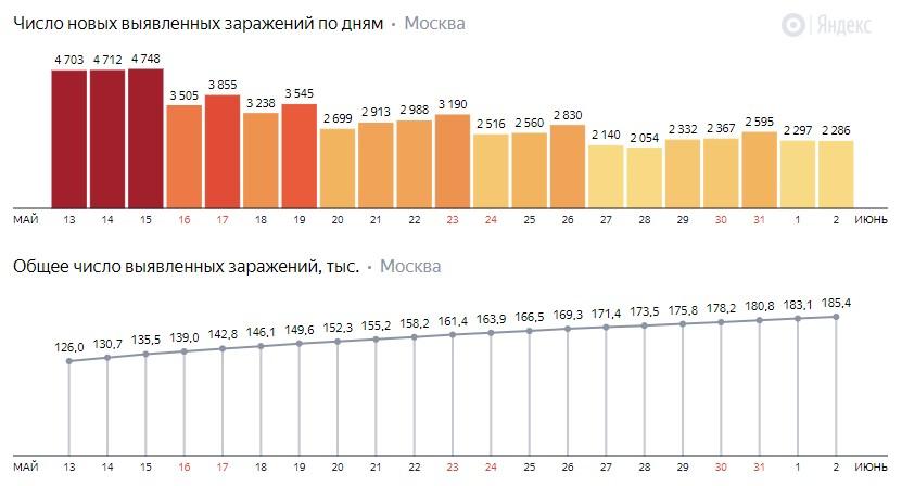 Число новых заражений коронавирусом COVID-19 по дням в Москве на 2 июня 2020 года