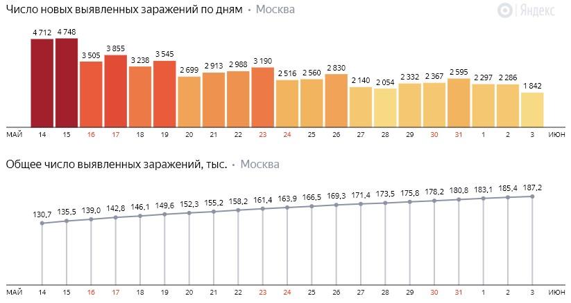Число новых заражений коронавирусом COVID-19 по дням в Москве на 3 июня 2020 года