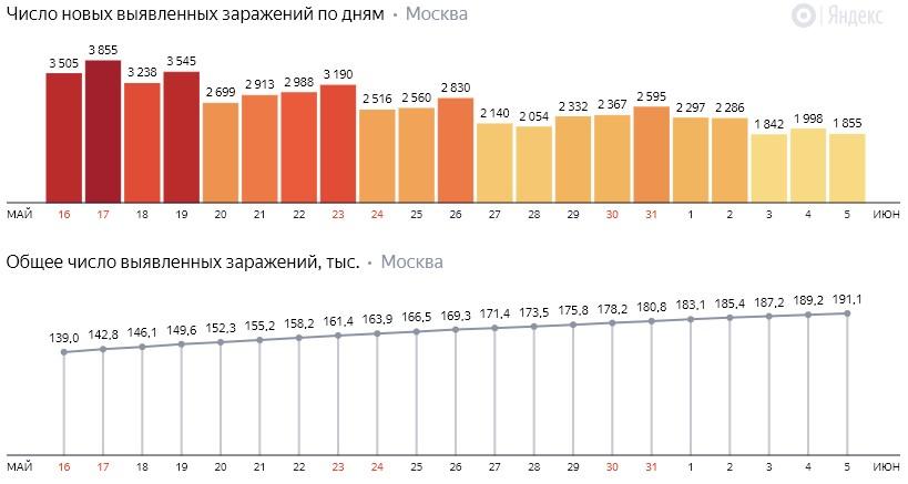 Число новых заражений коронавирусом COVID-19 по дням в Москве на 5 июня 2020 года