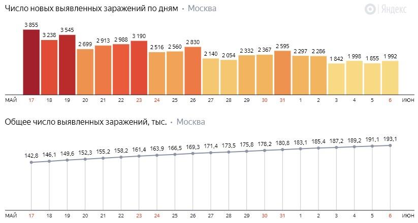 Число новых заражений коронавирусом COVID-19 по дням в Москве на 6 июня 2020 года