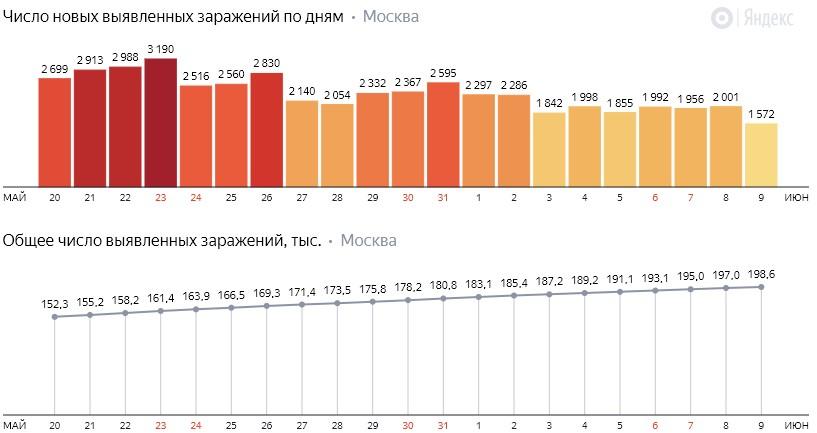 Число новых заражений коронавирусом COVID-19 по дням в Москве на 9 июня 2020 года