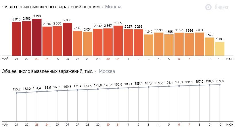 Число новых заражений коронавирусом COVID-19 по дням в Москве на 10 июня 2020 года