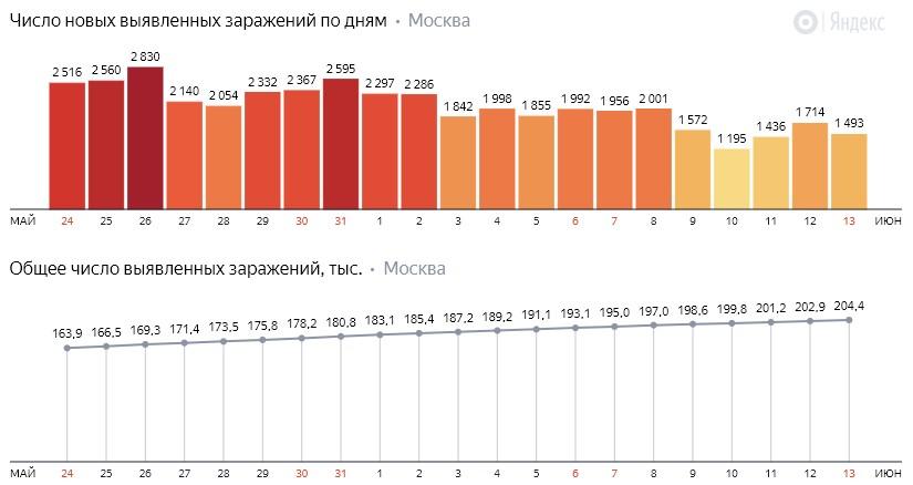 Число новых заражений коронавирусом COVID-19 по дням в Москве на 13 июня 2020 года