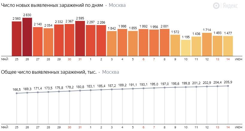 Число новых заражений коронавирусом COVID-19 по дням в Москве на 14 июня 2020 года